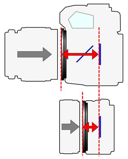 tirage optique - frange distance